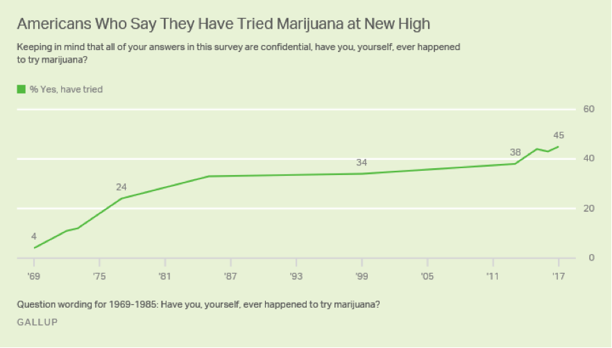 Confirmed: More Americans Than Ever Before Are Using Cannabis